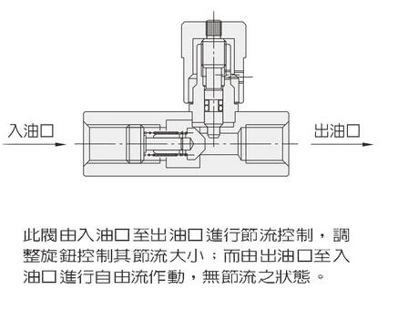 fci系列单向节流阀  液压符号